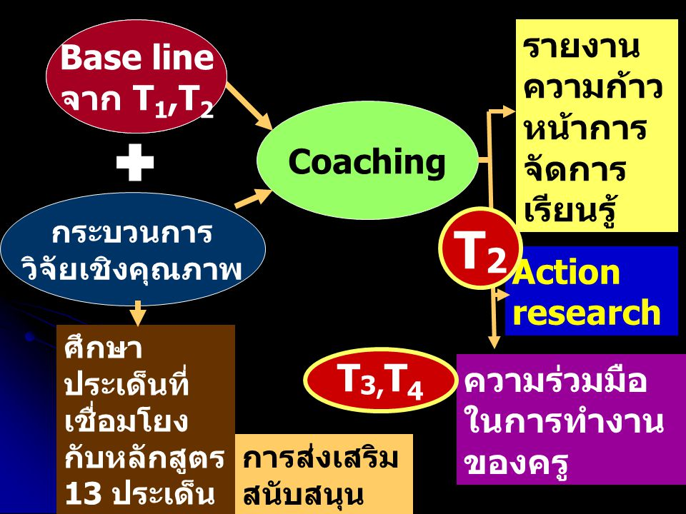 ศึกษา ประเด็นที่ เชื่อมโยง กับหลักสูตร 13 ประเด็น การส่งเสริม สนับสนุน กระบวนการ วิจัยเชิงคุณภาพ Base line จาก T1  Coaching รายงาน ความก้าว หน้าการ จัดการ เรียนรู้ Action research ความร่วมมือ ในการทำงาน ของครู T 3, T 4 T2T2 Base line จาก T 1,T 2