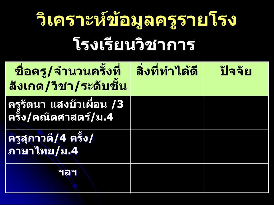 วิเคราะห์ข้อมูลครูรายโรง ชื่อครู/จำนวนครั้งที่ สังเกต/วิชา/ระดับชั้น สิ่งที่ทำได้ดีปัจจัย ครูรัตนา แสงบัวเผื่อน /3 ครั้ง/คณิตศาสตร์/ม.4 ครูสุภาวดี/4 ครั้ง/ ภาษาไทย/ม.4 ฯลฯ ฯลฯ โรงเรียนวิชาการ