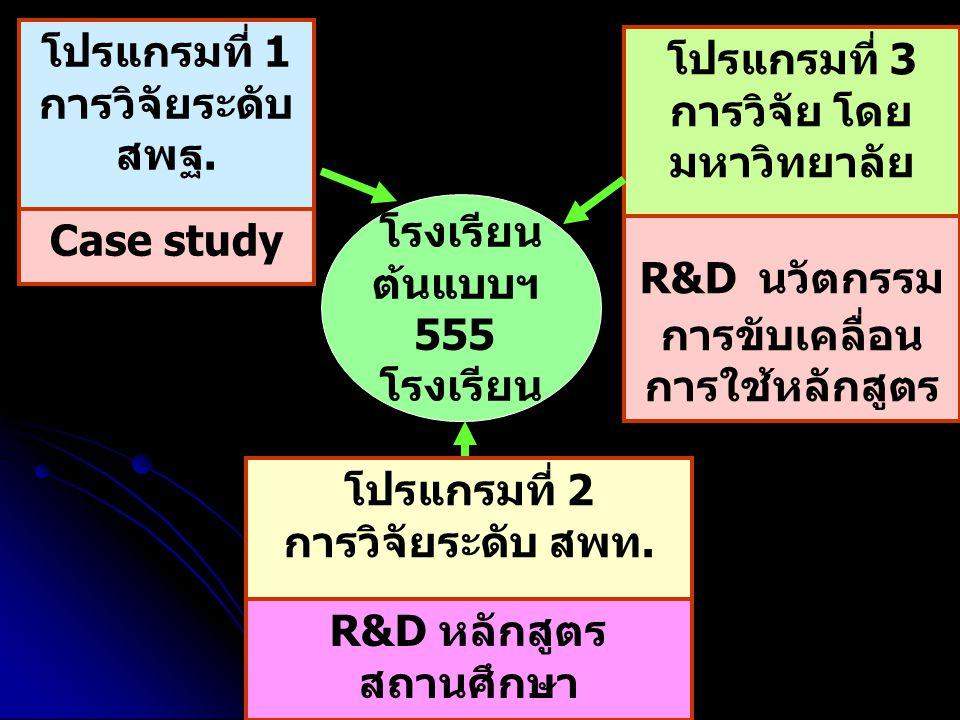 โปรแกรมที่ 1 การวิจัยระดับ สพฐ.โปรแกรมที่ 2 การวิจัยระดับ สพท.