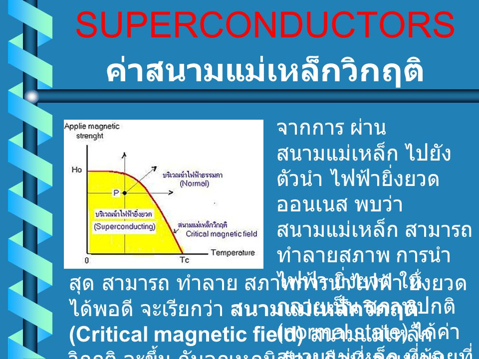 SUPERCONDUCTORS ชนิดของตัวนำไฟฟ้ายิ่งยวด สภาพ การนำไฟฟ้ายิ่งยวด สภาพปกติจะสามารถแบ่ง ได้ 3 สถานะคือ - สถานะปานกลาง (intermediate state) - สถานะผสม (mixedstate) - สถานะผิวนำไฟฟ้ายิ่งยวด (surface conductivity) ค่าสภาพ แม่เหล็ก ของสาร ตัวนำไฟฟ้ายิ่งยวด ใน บริเวณ ที่มีค่า ความเข้มสนาม แม่เหล็กต่างๆ กัน ผลที่ ได้ จะแบ่งสาร ตัวนำไฟฟ้ายิ่งยวด ต่างๆออกเป็น 2 ชนิด คือ 1.