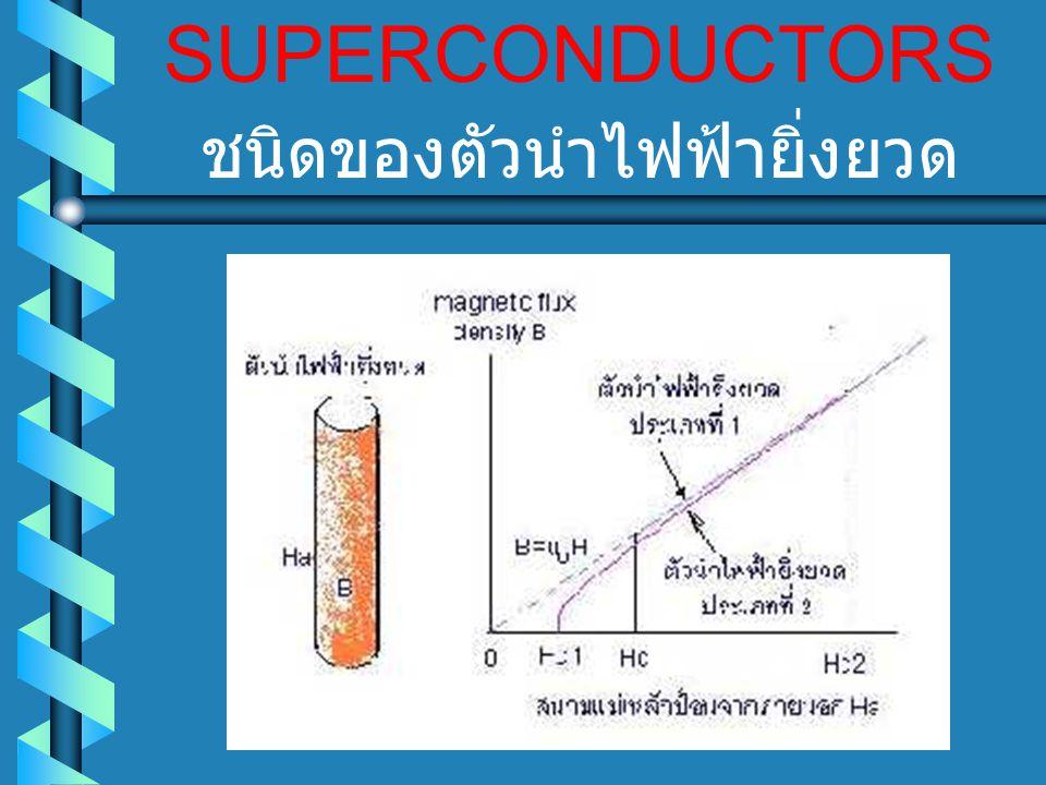 SUPERCONDUCTORS ชนิดของตัวนำไฟฟ้ายิ่งยวด
