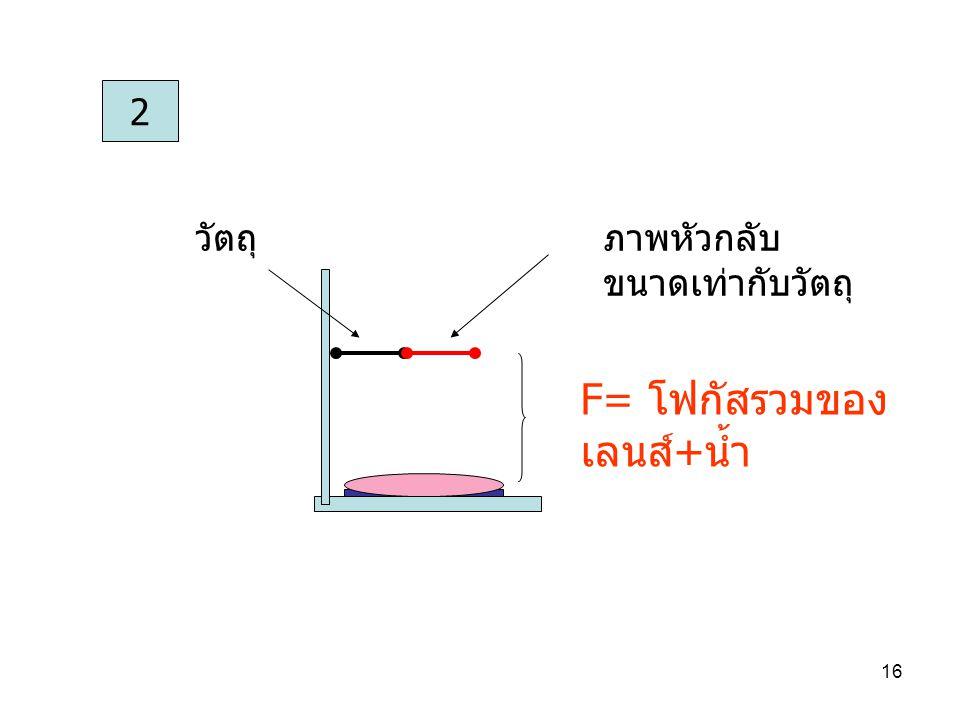 15 6. ดรรชนีของน้ำโดยใช้เลนส์นูน เพื่อหาดรรชนีหักเหของน้ำโดยใช้เลนส์นูน 1 f 1 = ความยาว โฟกัส ของ เลนส์นูน ภาพหัวกลับ ขนาดเท่ากับวัตถุ วัตถุ