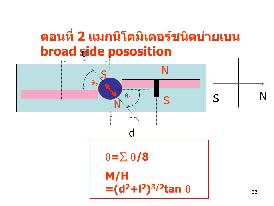 25 แมกนิโตเมตรี (Magnetometry) เพื่อหาขนาดสนามแม่เหล็กโลก และหาโมเมนต์ แม่เหล็กของแท่งแม่เหล็ก ตอนที่ 1 แมกนีโตมิเตอร์ชนิดบ่ายเบน End-on position N S