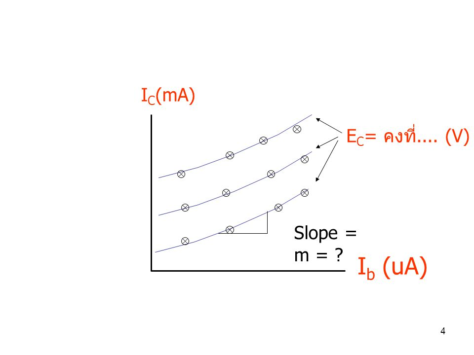 4 E C = คงที่.... (V) I C (mA) I b (uA) Slope = m = ?