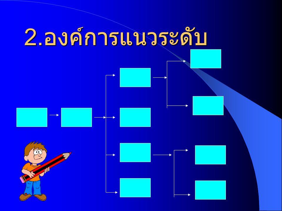 ประเภทของแผนภูมิ องค์การ 1. องค์การแนวดิ่ง