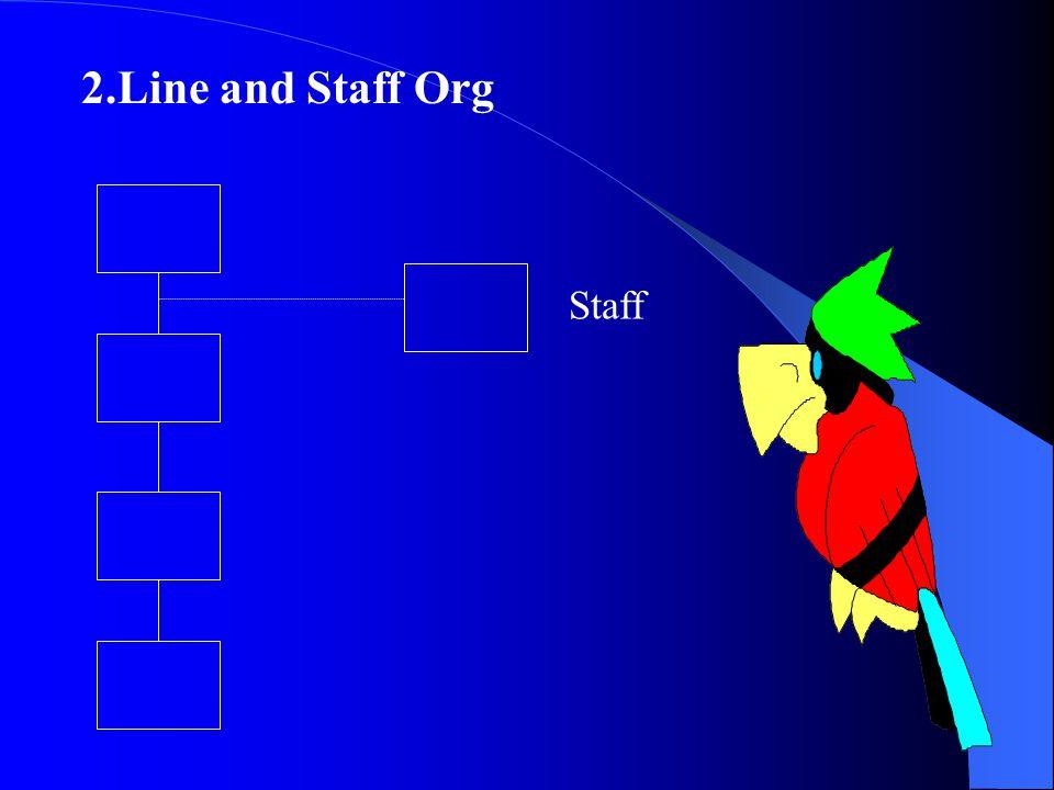 โครงสร้างของ Org ตามความสัมพันธ์ ระหว่างอำนาจหน้าที่ 1. Line Org ( แนวดิ่ง ) บน ล่าง