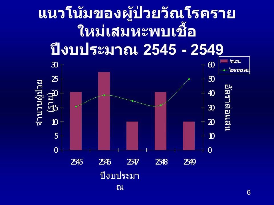 6 แนวโน้มของผู้ป่วยวัณโรคราย ใหม่เสมหะพบเชื้อ ปีงบประมาณ 2545 - 2549 ปีงบประมา ณ จำนวนผู้ป่วย ( ราย ) อัตราต่อแสน
