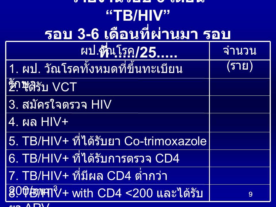 9 รายงานรอบ 3 เดือน TB/HIV รอบ 3-6 เดือนที่ผ่านมา รอบ ที่...../25.....