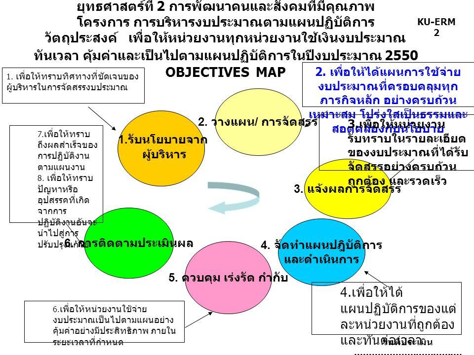 KU-ERM 2 ยุทธศาสตร์ที่ 2 การพัฒนาคนและสังคมที่มีคุณภาพ โครงการ การบริหารงบประมาณตามแผนปฏิบัติการ วัตถุประสงค์ เพื่อให้หน่วยงานทุกหน่วยงานใช้เงินงบประมาณ ทันเวลา คุ้มค่าและเป็นไปตามแผนปฏิบัติการในปีงบประมาณ 2550 OBJECTIVES MAP วันที่ประเมิน.........................................