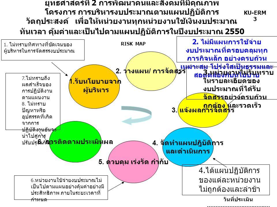 KU-ERM 3 ยุทธศาสตร์ที่ 2 การพัฒนาคนและสังคมที่มีคุณภาพ โครงการ การบริหารงบประมาณตามแผนปฏิบัติการ วัตถุประสงค์ เพื่อให้หน่วยงานทุกหน่วยงานใช้เงินงบประมาณ ทันเวลา คุ้มค่าและเป็นไปตามแผนปฏิบัติการในปีงบประมาณ 2550 RISK MAP วันที่ประเมิน.........................................