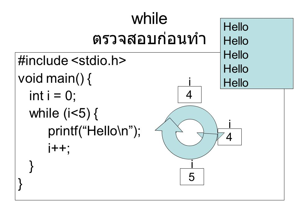 "#include void main() { int i = 0; while (i<5) { printf(""Hello\n""); i++; } Hello i 4 i 4 i 5 while ตรวจสอบก่อนทำ"