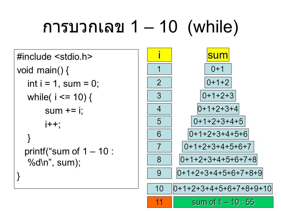 การบวกเลข 1 – 10 (while) #include void main() { int i = 1, sum = 0; while( i <= 10) { sum += i; i++; } printf( sum of 1 – 10 : %d\n , sum); } isum 10+1 20+1+2 3 0+1+2+3 4 0+1+2+3+4 5 0+1+2+3+4+5 6 0+1+2+3+4+5+6 7 0+1+2+3+4+5+6+7 8 0+1+2+3+4+5+6+7+8 9 0+1+2+3+4+5+6+7+8+9 10 0+1+2+3+4+5+6+7+8+9+10 11 sum of 1 – 10 : 55