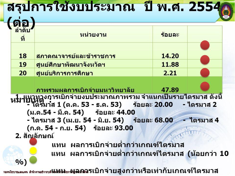 6 แผนภาพสรุปการใช้งบประมาณ ปี พ. ศ. 2554 ( ต่อ )