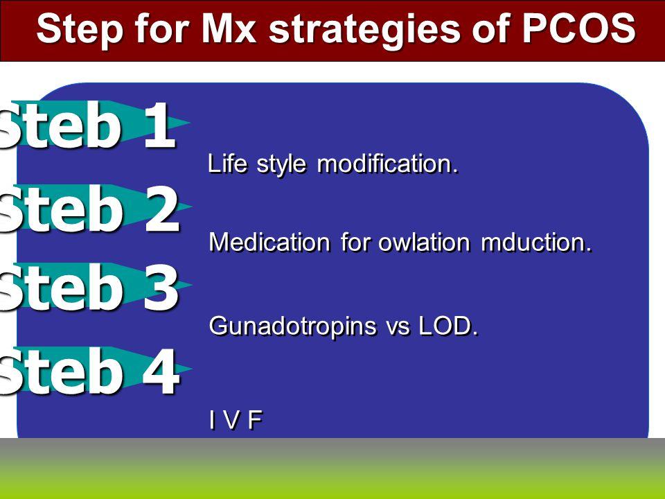 Diet Exercise Medication & Bariatnc Sx Antiobesity