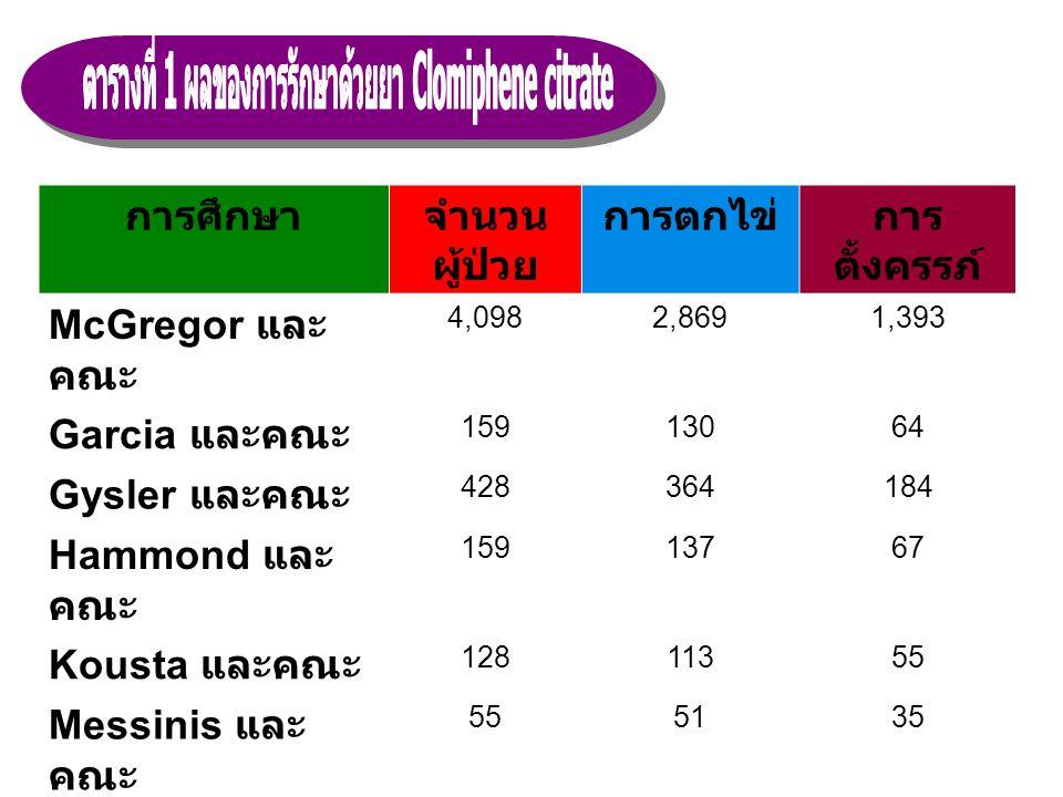 การศึกษาจำนวน ผู้ป่วย การตกไข่การ ตั้งครรภ์ McGregor และ คณะ 4,0982,8691,393 Garcia และคณะ 15913064 Gysler และคณะ 428364184 Hammond และ คณะ 15913767 K