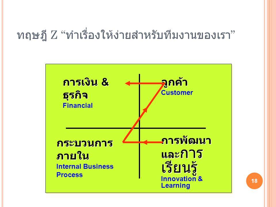 """การเงิน & ธุรกิจ Financialลูกค้า Customer กระบวนการ ภายใน Internal Business Process การพัฒนา และ การ เรียนรู้ Innovation & Learning ทฤษฎี Z """" ทำเรื่อง"""