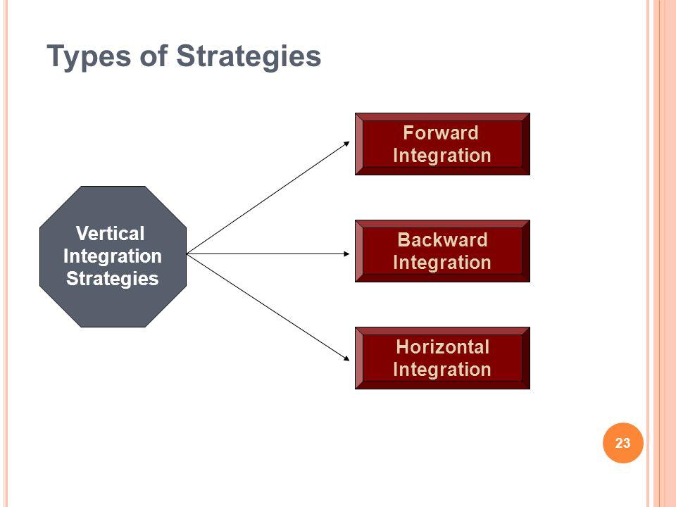 Types of Strategies Vertical Integration Strategies Forward Integration Backward Integration Horizontal Integration 23