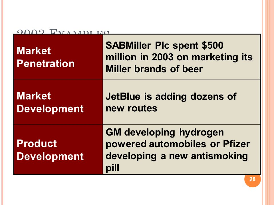 2003 E XAMPLES Market Penetration SABMiller Plc spent $500 million in 2003 on marketing its Miller brands of beer Market Development JetBlue is adding