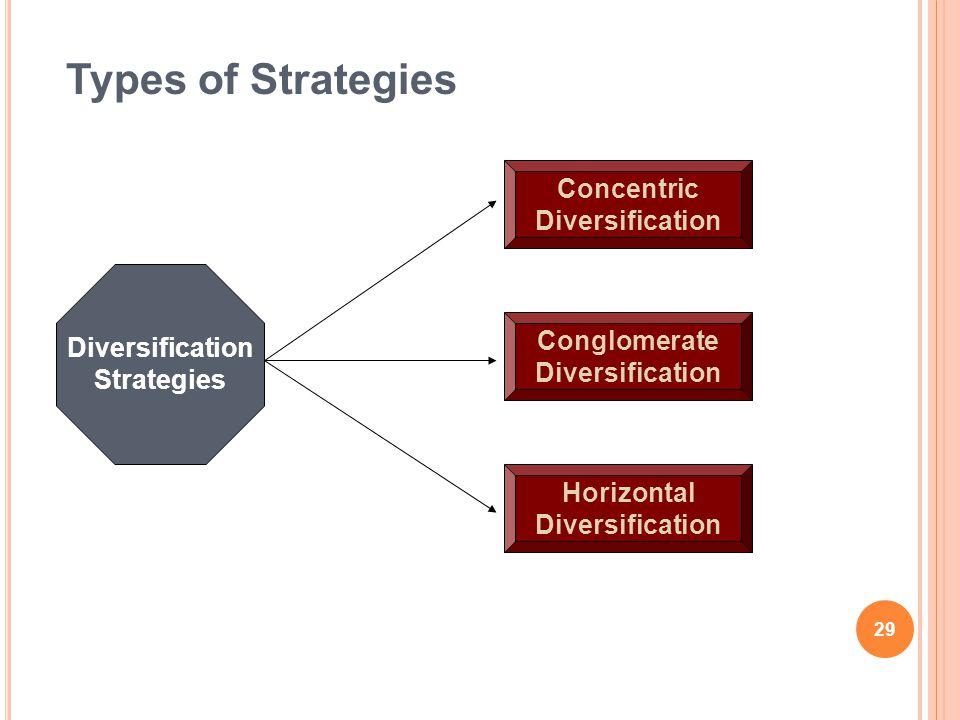 Types of Strategies Diversification Strategies Concentric Diversification Conglomerate Diversification Horizontal Diversification 29