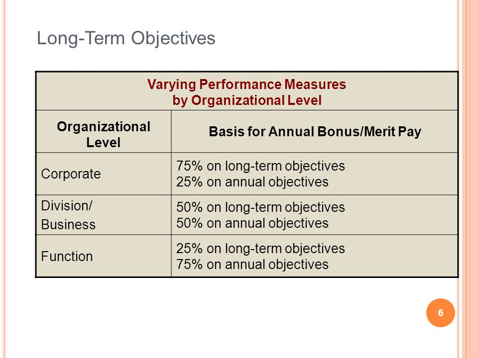 Varying Performance Measures by Organizational Level Organizational Level Basis for Annual Bonus/Merit Pay Corporate 75% on long-term objectives 25% o