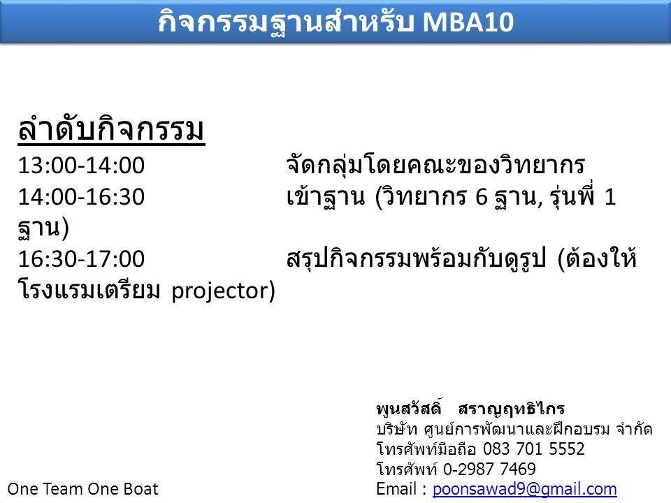 One Team One Boat กิจกรรมฐานสำหรับ MBA10 ลำดับกิจกรรม 13:00-14:00 จัดกลุ่มโดยคณะของวิทยากร 14:00-16:30 เข้าฐาน ( วิทยากร 6 ฐาน, รุ่นพี่ 1 ฐาน ) 16:30-17:00 สรุปกิจกรรมพร้อมกับดูรูป ( ต้องให้ โรงแรมเตรียม projector) พูนสวัสดิ์ สราญฤทธิไกร บริษัท ศูนย์การพัฒนาและฝึกอบรม จำกัด โทรศัพท์มือถือ 083 701 5552 โทรศัพท์ 0-2987 7469 Email : poonsawad9@gmail.compoonsawad9@gmail.com