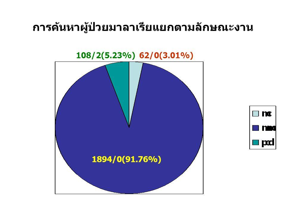 การค้นหาผู้ป่วยมาลาเรียแยกตามลักษณะงาน 1894/0(91.76%) 108/2(5.23%)62/0(3.01%)