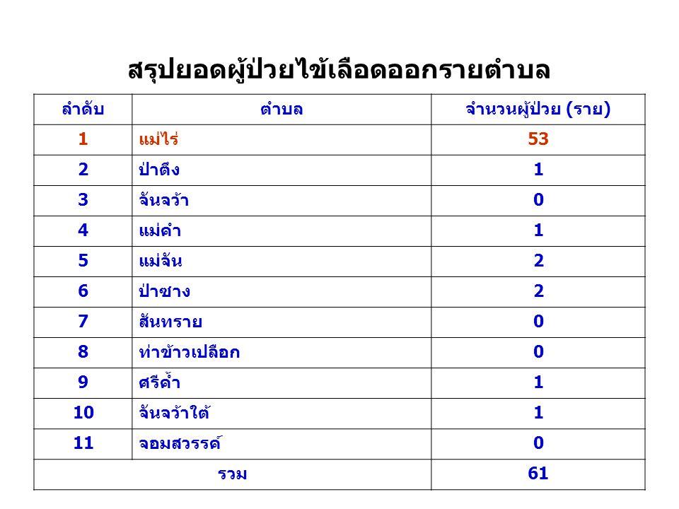 สรุปยอดผู้ป่วยไข้เลือดออกรายตำบล ลำดับตำบลจำนวนผู้ป่วย (ราย) 1แม่ไร่53 2ป่าตึง1 3จันจว้า0 4แม่คำ1 5แม่จัน2 6ป่าซาง2 7สันทราย0 8ท่าข้าวเปลือก0 9ศรีค้ำ1