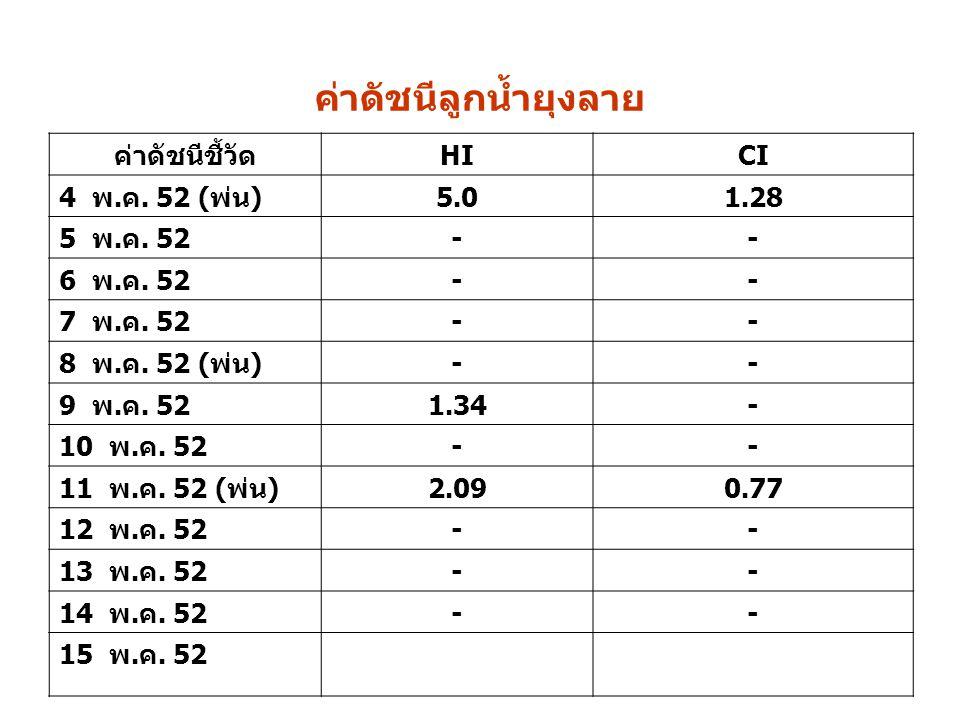 ค่าดัชนีลูกน้ำยุงลาย ค่าดัชนีชี้วัดHICI 4 พ.ค. 52 (พ่น)5.01.28 5 พ.ค. 52-- 6 พ.ค. 52-- 7 พ.ค. 52-- 8 พ.ค. 52 (พ่น)-- 9 พ.ค. 521.34- 10 พ.ค. 52-- 11 พ.