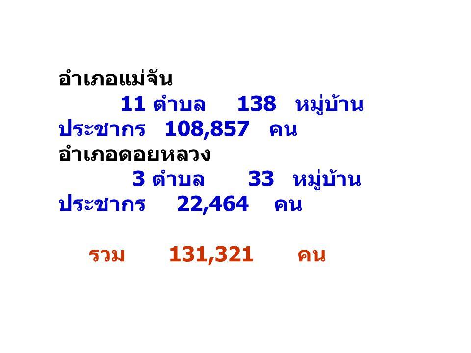 อำเภอแม่จัน 11 ตำบล 138 หมู่บ้าน ประชากร 108,857 คน อำเภอดอยหลวง 3 ตำบล 33 หมู่บ้าน ประชากร 22,464 คน รวม 131,321 คน