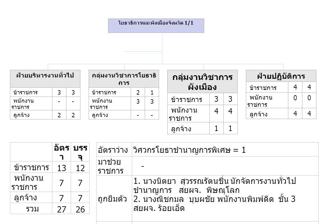 อัตร า บรร จุ ข้าราชการ 1312 พนักงาน ราชการ 77 ลูกจ้าง 77 รวม 2726 อัตราว่างวิศวกรโยธาชำนาญการพิเศษ = 1 มาช่วย ราชการ - ถูกยืมตัว 1. นางนิตยา สุวรรณรั