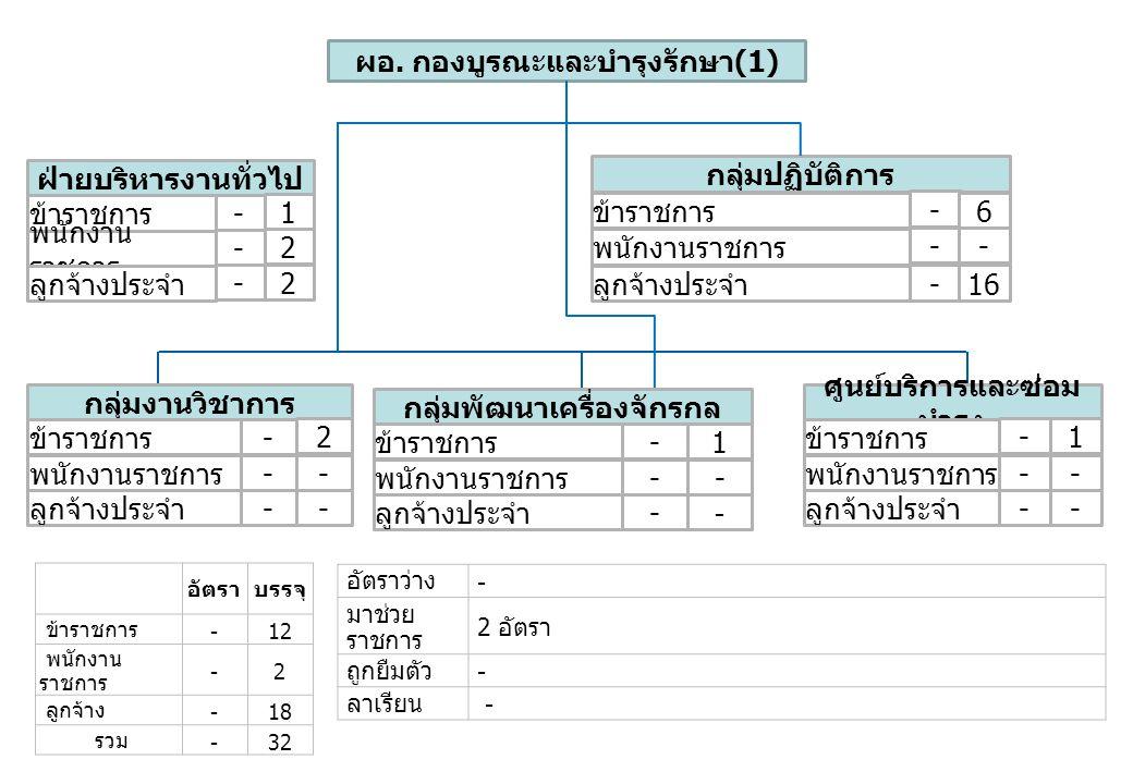 อัตราบรรจุ ข้าราชการ -12 พนักงาน ราชการ -2 ลูกจ้าง -18 รวม -32 อัตราว่าง - มาช่วย ราชการ 2 อัตรา ถูกยืมตัว - ลาเรียน - ผอ. กองบูรณะและบำรุงรักษา (1) ก
