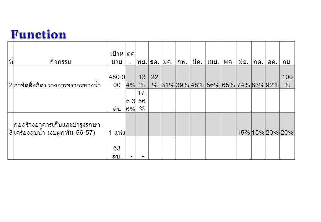ที่กิจกรรม เป้าห มาย ตค. พย. ธค. มค. กพ. มีค. เมย. พค. มิย. กค. สค. กย. 2 กำจัดสิ่งกีดขวางการจราจรทางน้ำ 480,0 004% 13 % 22 %31%39%48%56%65%74%83%92%