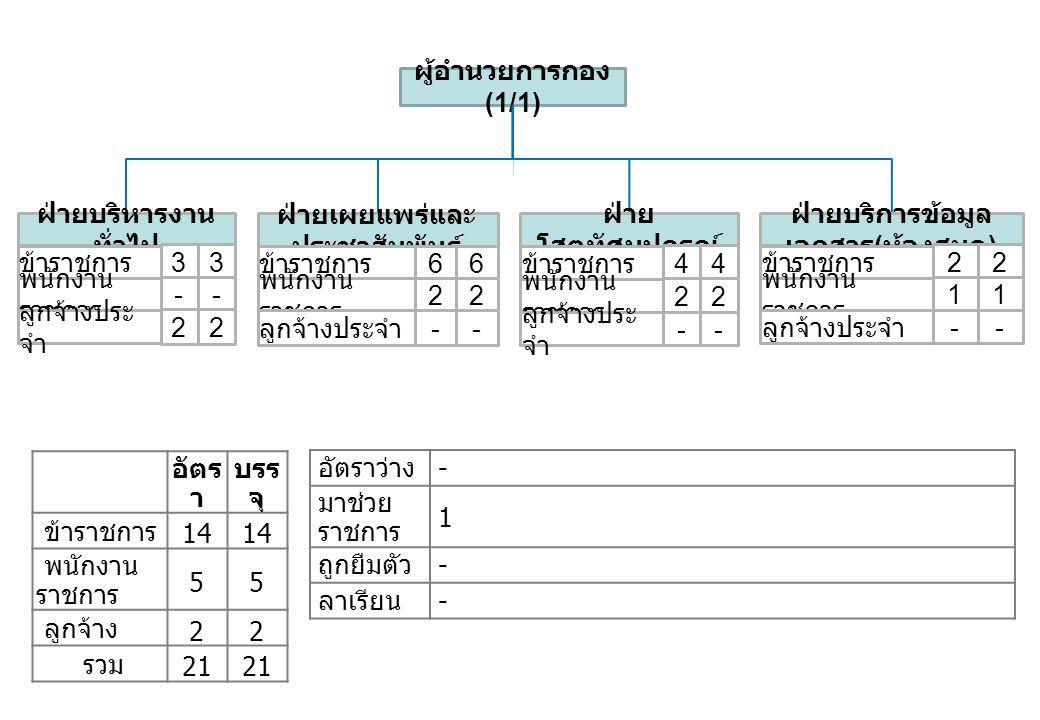 อัตร า บรร จุ ข้าราชการ 14 พนักงาน ราชการ 55 ลูกจ้าง 22 รวม 21 อัตราว่าง - มาช่วย ราชการ 1 ถูกยืมตัว - ลาเรียน - ผู้อำนวยการกอง (1/1) ฝ่ายเผยแพร่และ ป