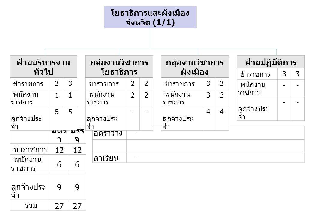 อัตร า บรร จุ ข้าราชการ 12 พนักงาน ราชการ 66 ลูกจ้างประ จำ 99 รวม 27 อัตราว่าง - ลาเรียน - ฝ่ายบริหารงาน ทั่วไป ข้าราชการ 33 พนักงาน ราชการ 11 ลูกจ้างประ จำ 55 กลุ่มงานวิชาการ โยธาธิการ ข้าราชการ 22 พนักงาน ราชการ 22 ลูกจ้างประ จำ -- กลุ่มงานวิชาการ ผังเมือง ข้าราชการ 33 พนักงาน ราชการ 33 ลูกจ้างประ จำ 44 ฝ่ายปฏิบัติการ ข้าราชการ 33 พนักงาน ราชการ -- ลูกจ้างประ จำ -- โยธาธิการและผังเมือง จังหวัด (1/1)