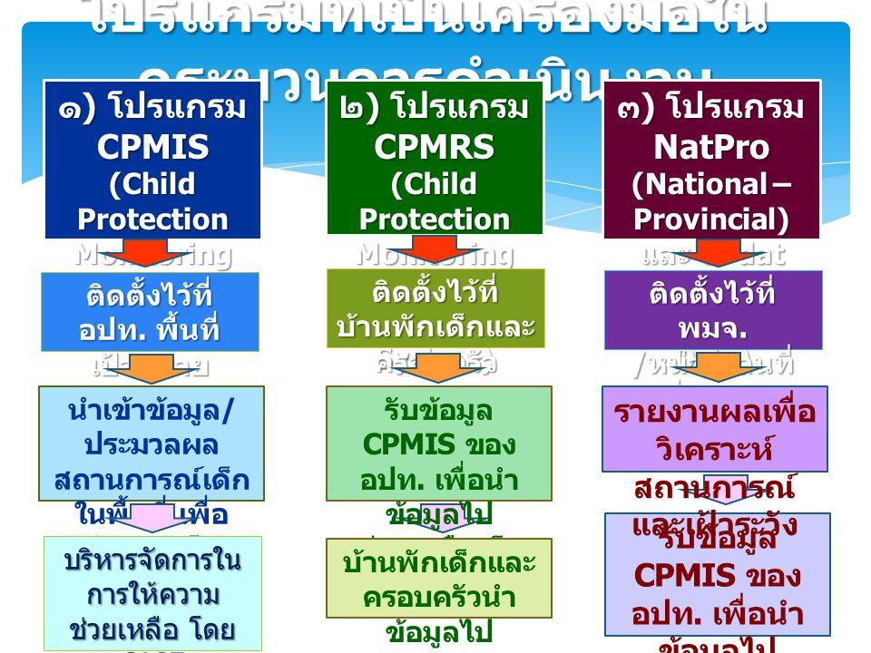โปรแกรมที่เป็นเครื่องมือใน กระบวนการดำเนินงาน ๑ ) โปรแกรม CPMIS (Child Protection Monitoring Information System) ๓ ) โปรแกรม NatPro (National – Provin