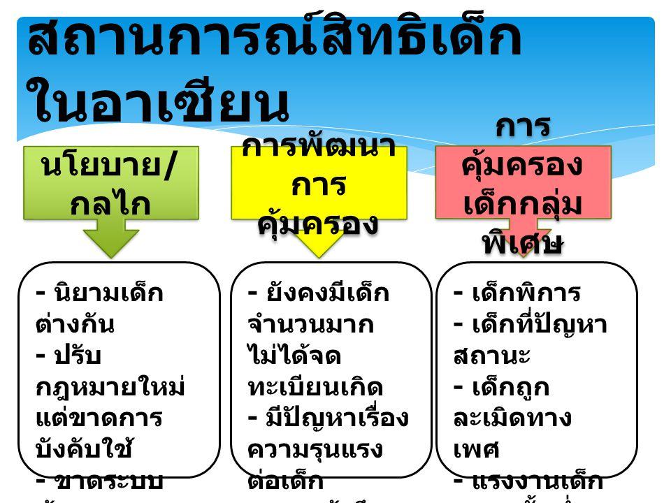 สถานการณ์สิทธิเด็ก ในอาเซียน นโยบาย / กลไก การพัฒนา การ คุ้มครอง การพัฒนา การ คุ้มครอง เด็กกลุ่ม พิเศษ การ คุ้มครอง เด็กกลุ่ม พิเศษ - นิยามเด็ก ต่างกัน - ปรับ กฎหมายใหม่ แต่ขาดการ บังคับใช้ - ขาดระบบ ข้อมูล - ขาดระบบ การติดตาม การดำเนินงาน - ยังคงมีเด็ก จำนวนมาก ไม่ได้จด ทะเบียนเกิด - มีปัญหาเรื่อง ความรุนแรง ต่อเด็ก - การเข้าถึง การศึกษาที่ เสมอภาค - เด็กพิการ - เด็กที่ปัญหา สถานะ - เด็กถูก ละเมิดทาง เพศ - แรงงานเด็ก - อายุขั้นต่ำ ของเด็กที่รับ ผิดทางอาญา ต่างกัน