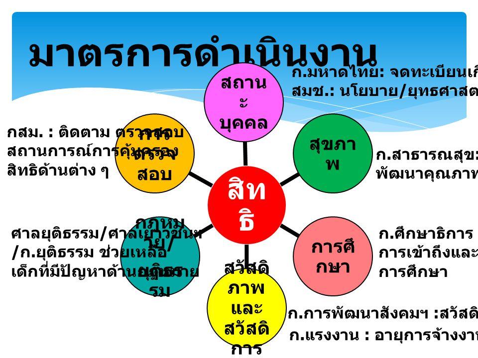  การพัฒนาองค์ความรู้ / หลักสูตร  การสร้างความเข้าใจผ่านการ ประชุม / สัมมนา / การฝึกอบรม  การจัดทำสื่อประชาสัมพันธ์ การเผยแพร่ ปรับปรุง หลักสูตร สิทธิเด็ก ปรับปรุง หลักสูตร สิทธิเด็ก สิ ท ธิ หน้ าที่ อาเซี ยน พัฒนา / คุ้มครอง