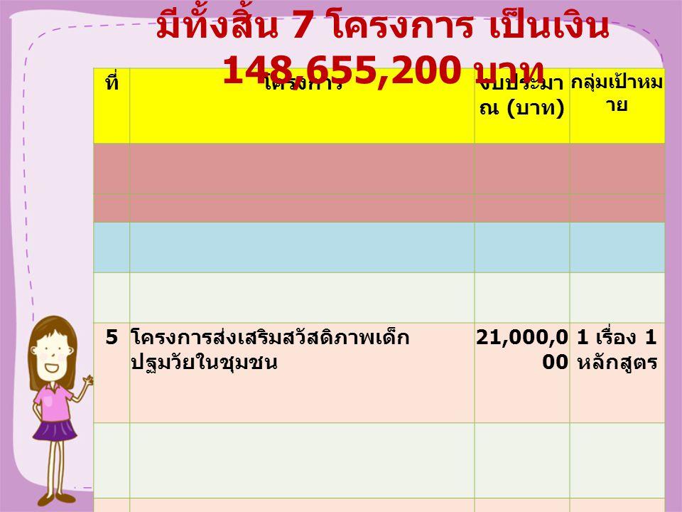 ที่โครงการงบประมา ณ ( บาท ) กลุ่มเป้าหม าย 5 โครงการส่งเสริมสวัสดิภาพเด็ก ปฐมวัยในชุมชน 21,000,0 00 1 เรื่อง 1 หลักสูตร มีทั้งสิ้น 7 โครงการ เป็นเงิน 148,655,200 บาท