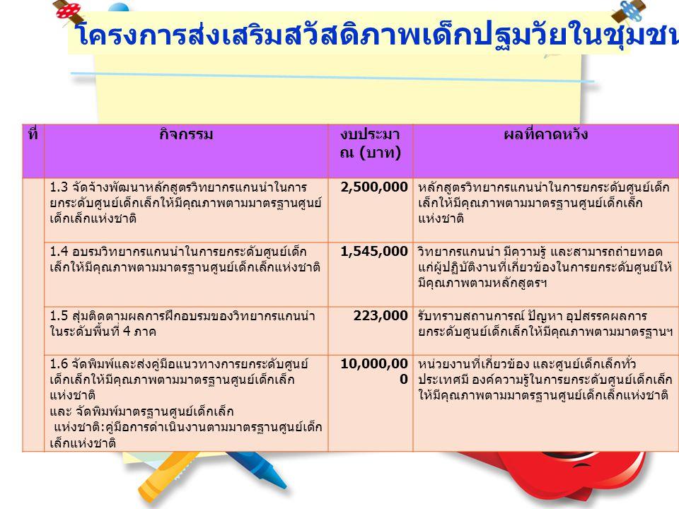 โครงการส่งเสริม สวัสดิภาพเด็กปฐมวัยในชุมชน (21,000,000 บาท ) ที่กิจกรรมงบประมา ณ ( บาท ) ผลที่คาดหวัง 2 ส่งเสริมการจัดตั้งคณะกรรมการรับผิดชอบ งานด้านเด็กปฐมวัยระดับจังหวัด 2.1 ประชุมทำความเข้าใจรูปแบบการดำเนินงาน คณะกรรมการรับผิดชอบงานด้านเด็กปฐมวัย ระดับจังหวัด 3,462,000 หน่วยงานที่ดำเนินงานเกี่ยวกับเด็กปฐมวัย ระดับจังหวัด เกิดการรับรู้และสามารถ เชื่อมโยงการทำงานกับส่วนกลางได้อย่างมี ประสิทธิภาพ 3 จ้างเหมาผู้ปฏิบัติงานโครงการ 1 คน 180,000 งานสำเร็จทันตามกำหนด