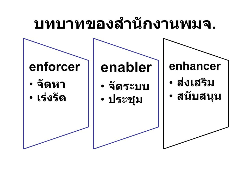 บทบาทของสำนักงานพมจ. enforcer จัดหา เร่งรัด enabler จัดระบบ ประชุม enhancer ส่งเสริม สนับสนุน