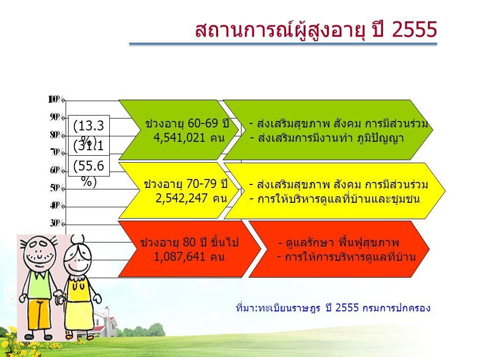 ช่วงอายุ 60-69 ปี 4,541,021 คน - ส่งเสริมสุขภาพ สังคม การมีส่วนร่วม - ส่งเสริมการมีงานทำ ภูมิปัญญา ช่วงอายุ 70-79 ปี 2,542,247 คน - ส่งเสริมสุขภาพ สังคม การมีส่วนร่วม - การให้บริหารดูแลที่บ้านและชุมชน ช่วงอายุ 80 ปี ขึ้นไป 1,087,641 คน - ดูแลรักษา ฟื้นฟูสุขภาพ - การให้การบริหารดูแลที่บ้าน (31.1 %) (55.6 %) (13.3 %) ที่มา:ทะเบียนราษฎร ปี 2555 กรมการปกครอง สถานการณ์ผู้สูงอายุ ปี 2555