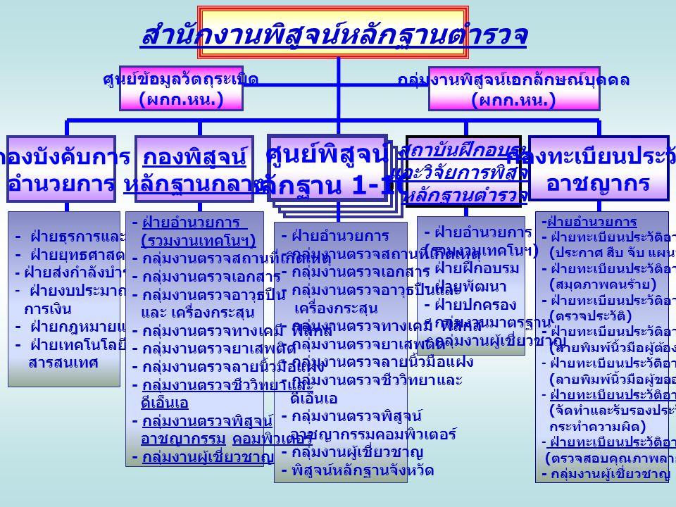 ศูนย์พิสูจน์ หลักฐาน 1-10 - ฝ่ายอำนวยการ - ฝ่ายทะเบียนประวัติอาชญากร 1 ( ประกาศ สืบ จับ แผนประทุษร้าย ) - ฝ่ายทะเบียนประวัติอาชญากร 2 ( สมุดภาพคนร้าย