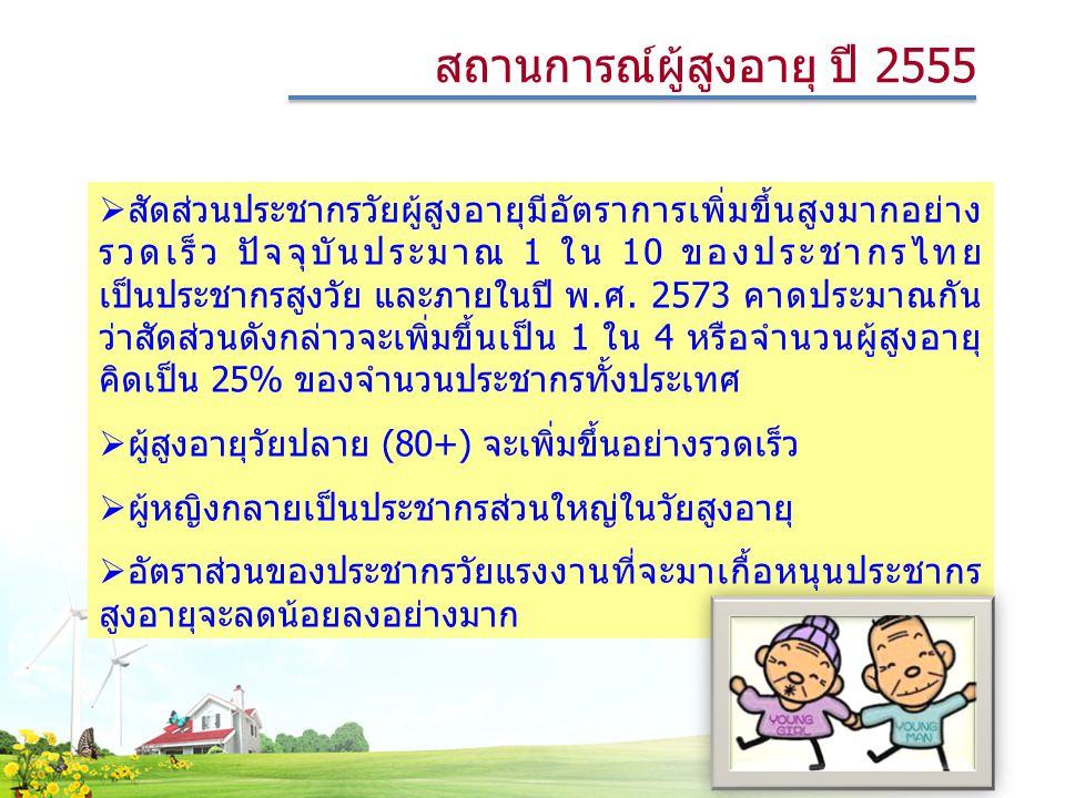 สัดส่วนประชากรวัยผู้สูงอายุมีอัตราการเพิ่มขึ้นสูงมากอย่าง รวดเร็ว ปัจจุบันประมาณ 1 ใน 10 ของประชากรไทย เป็นประชากรสูงวัย และภายในปี พ.ศ. 2573 คาดประ