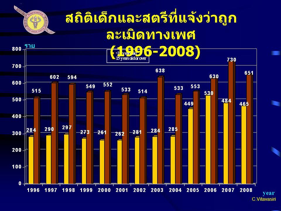 C.Vitavasiri year ราย สถิติเด็กและสตรีที่แจ้งว่าถูก ละเมิดทางเพศ (1996-2008)
