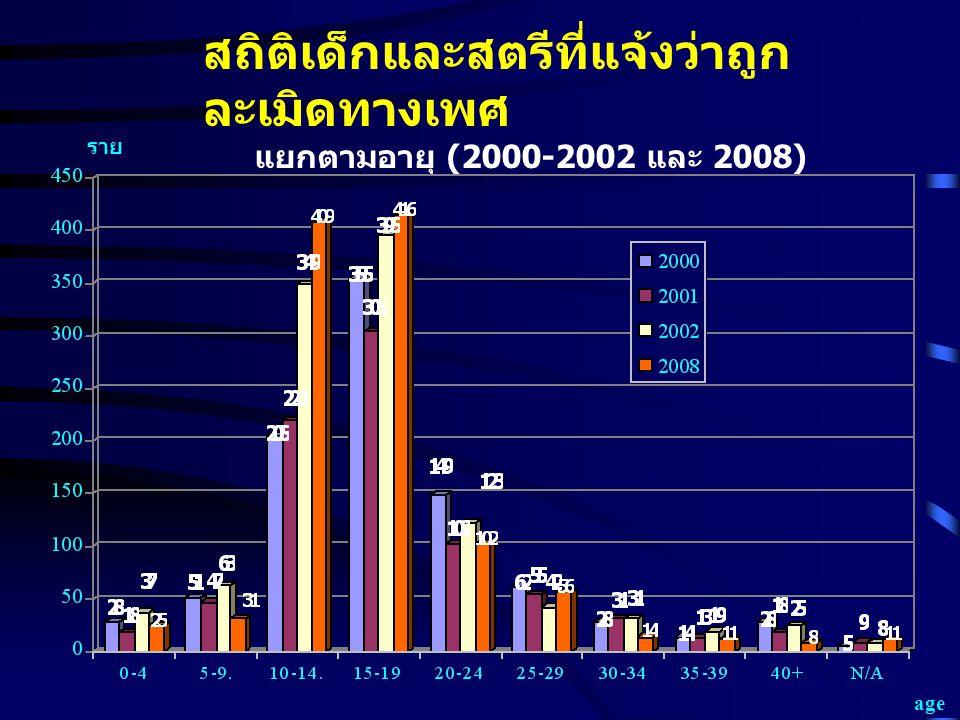 สถิติเด็กและสตรีที่แจ้งว่าถูก ละเมิดทางเพศ แยกตามอายุ (2000-2002 และ 2008) age ราย