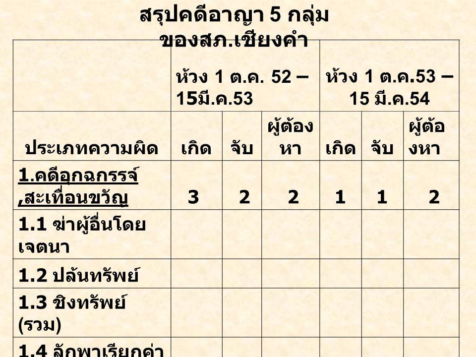 ห้วง 1 ต. ค. 52 – 15 มี. ค.53 ห้วง 1 ต. ค.53 – 15 มี.
