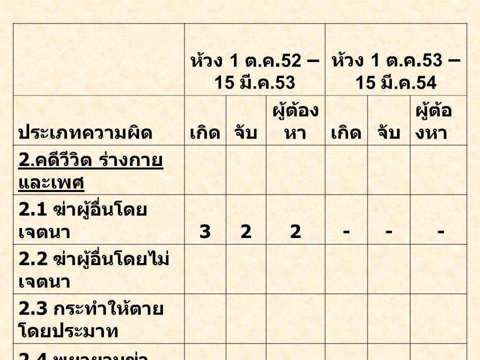 ห้วง 1 ต. ค.52 – 15 มี. ค.53 ห้วง 1 ต. ค.53 – 15 มี.