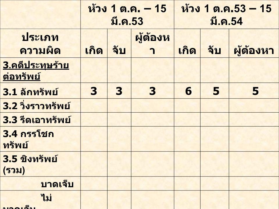ห้วง 1 ต. ค. – 15 มี. ค.53 ห้วง 1 ต. ค.53 – 15 มี. ค.54 ประเภท ความผิดเกิดจับ ผู้ต้องห าเกิดจับผู้ต้องหา 3. คดีประทุษร้าย ต่อทรัพย์ 3.1 ลักทรัพย์ 333