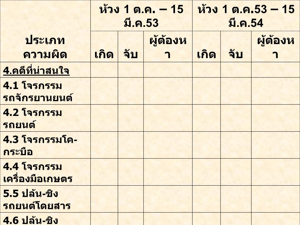 ห้วง 1 ต. ค. – 15 มี. ค.53 ห้วง 1 ต. ค.53 – 15 มี.