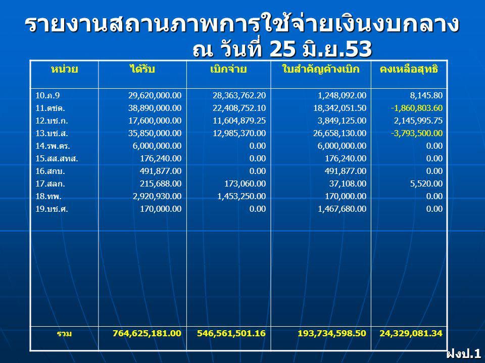 ค่าใช้จ่ายในการรักษาความสงบเรียบร้อยการ ชุมนุมเรียกร้องทางการเมือง ฝงป.1 งป.